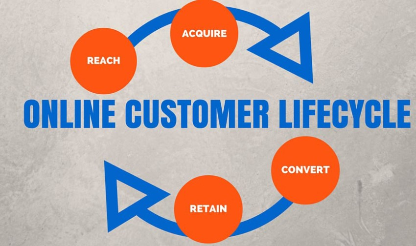 Identifies a framework for understanding and measuring the success of your online customer lifecycle as four key stages blog post by Conversion Leadership